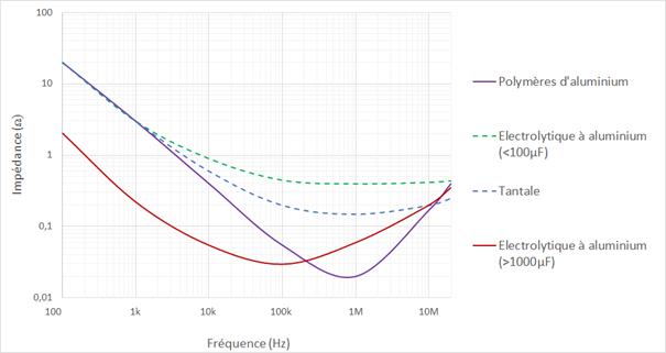 Comportement en fréquence de quelques technologies de condensateurs