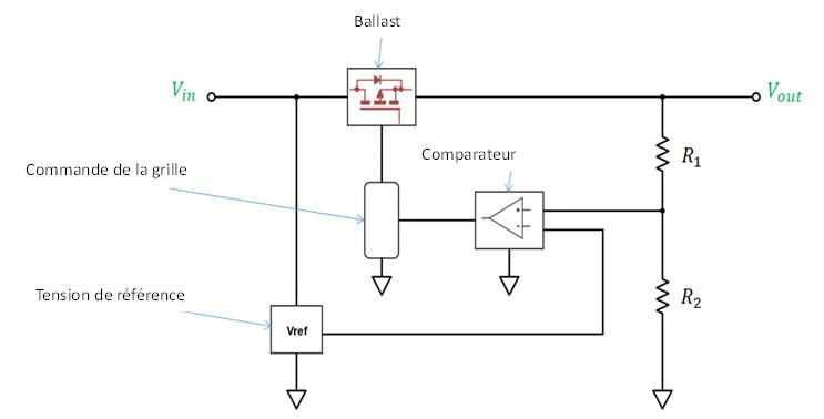 Architecture d'un régulateur de tension linéaire LDO