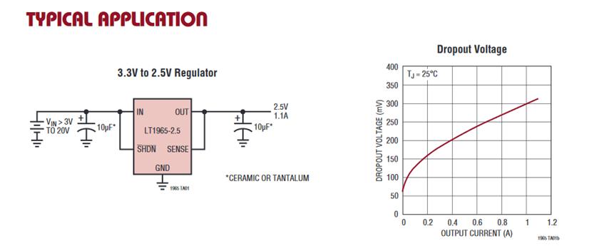 Schéma d'application typique et courbe soulignant la corrélation tension de dropout-courant de sortie