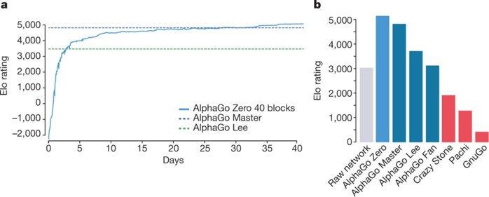 a) Évolution des performances de AlphaGo Zero en fonction du nombre de jours d'entrainement. b) Comparaison des performances de différents  joueurs automatiques du go.