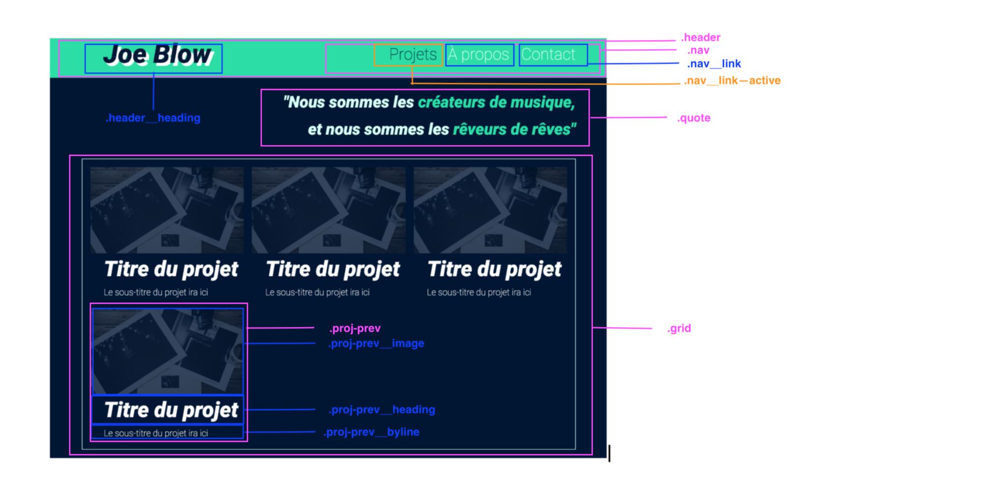 Notre page d'accueil divisée en blocs, éléments et modificateurs