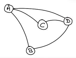A, B, C et D sont les sommets du graphe