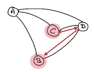 Communication entre C et B
