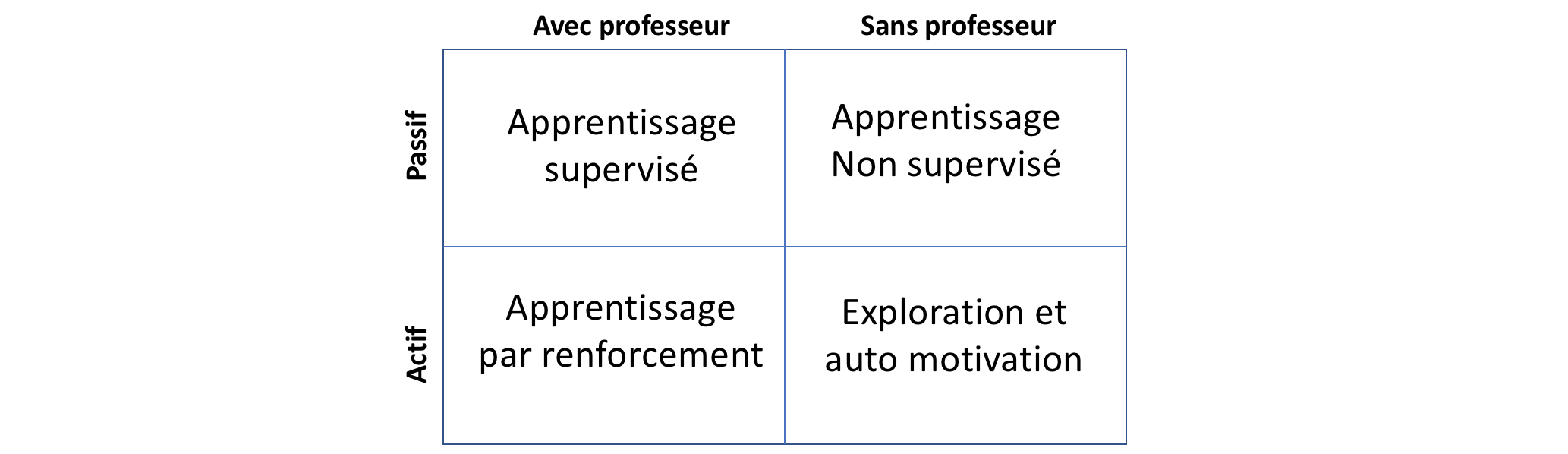 Illustration des principaux modes d'apprentissage.