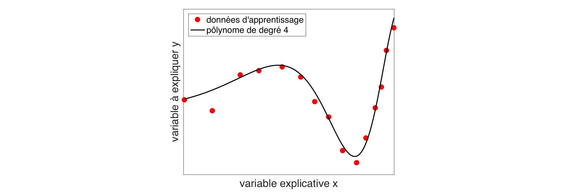Exemple de problème jouet de régression en une dimension. Le problème consiste à estimer, à partir des points observés en rouge, la fonction en noir.
