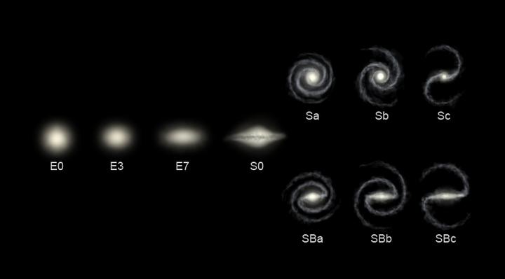 Différents types de galaxies, selon la classification de Hubble : le type E correspond à une galaxie elliptique, le S à une galaxie spirale et le SB à une galaxie spirale barrée (d'après wikipédia).