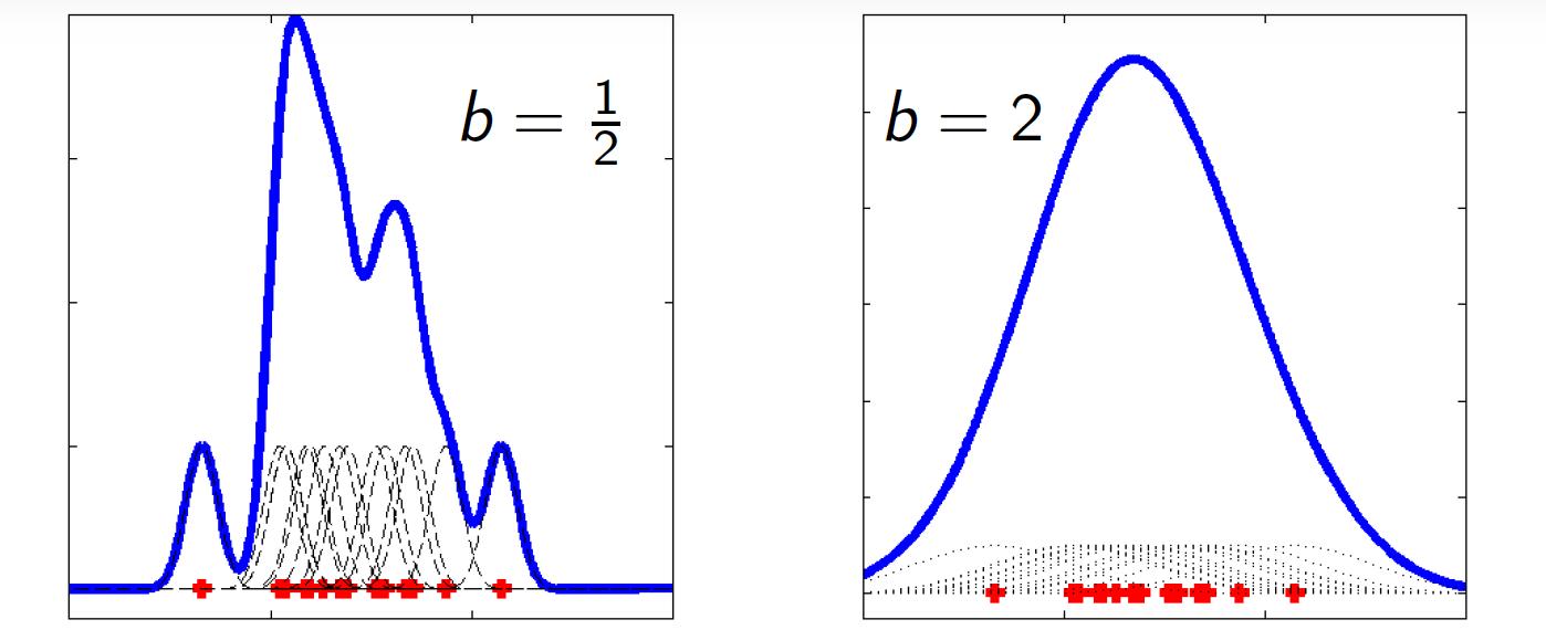 Illustration de l'universalité des noyaux. La même combinaison de noyau peut approcher une fonction irrégulière (à gauche) ou régulière à droite), juste en jouant sur le paramètre b.