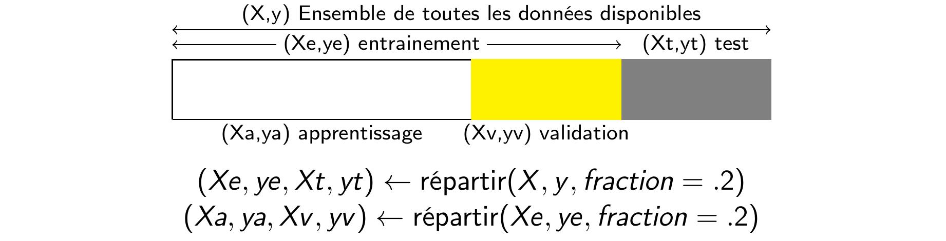 Exemple de répartition des données en trois ensembles. Les données en gris forment l'ensemble de test, celles en jeune l'ensemble de validation et celles en blanc les données d'apprentissage.