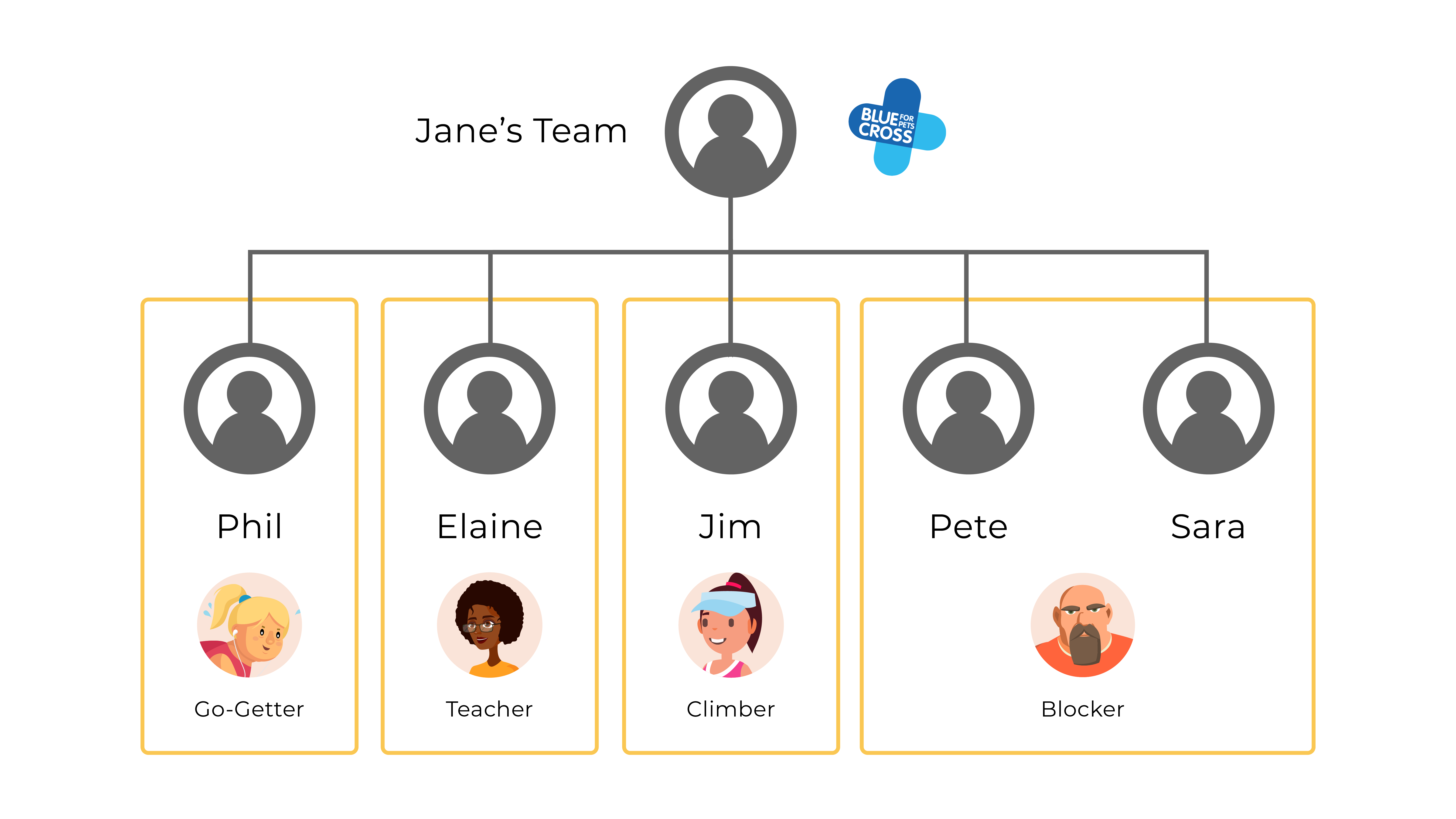 Organizational chart with all of the roles in their categories.