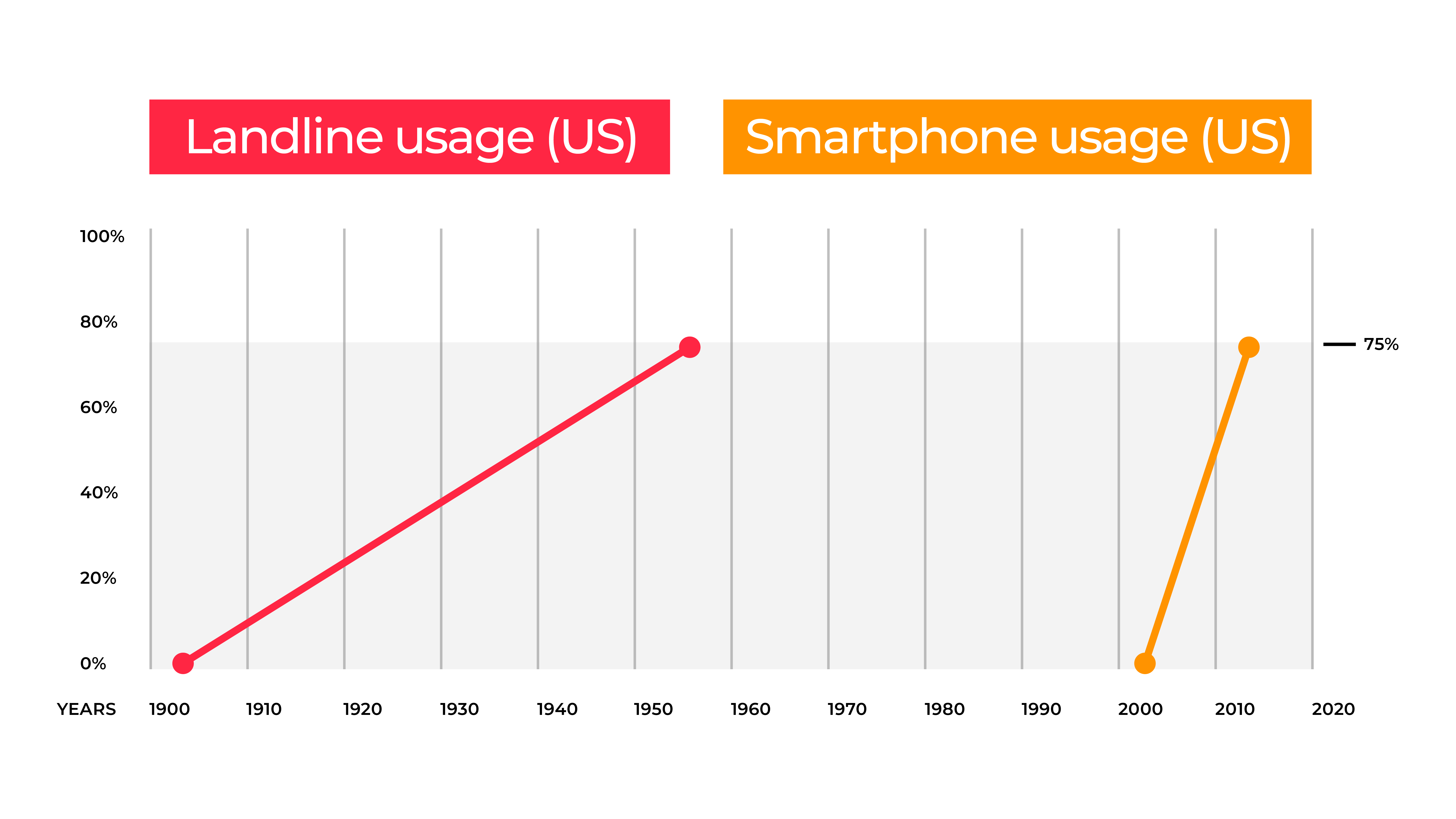 Graph comparing adoption rates of smartphones and landlines.