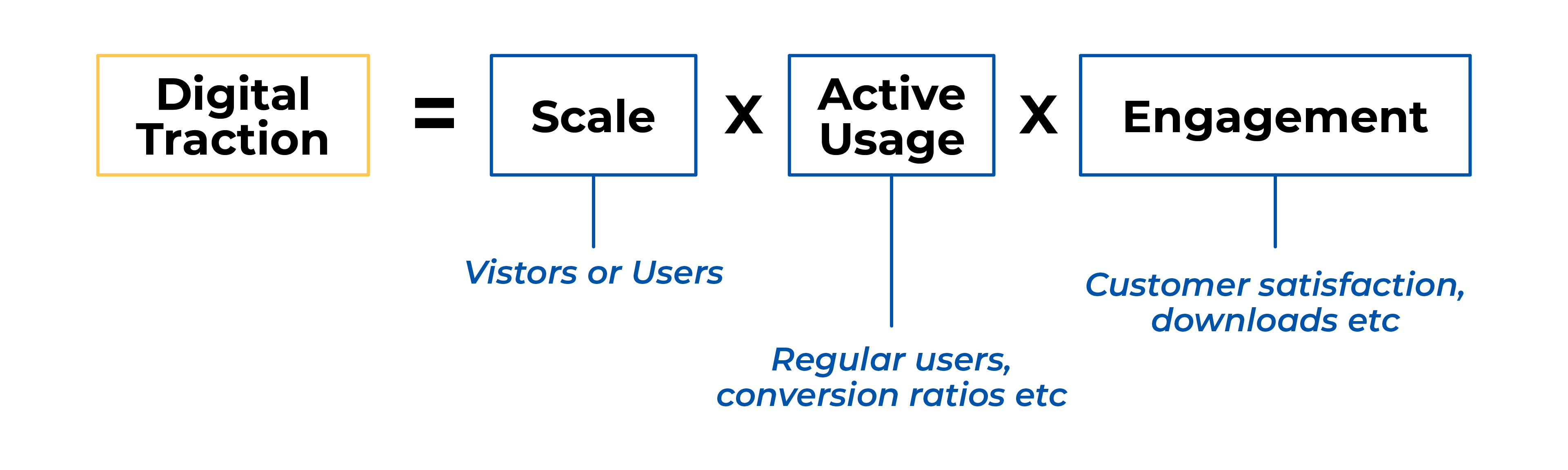 Digital Traction = Scale x Active Usage x Engagement