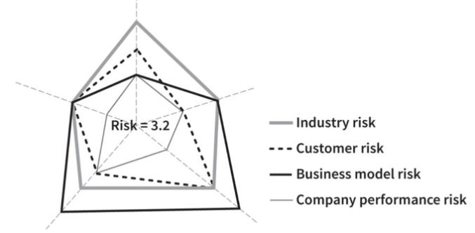 4 risks make up the digital disruption index: industry risk, customer risk, business model risk and company performance risk.