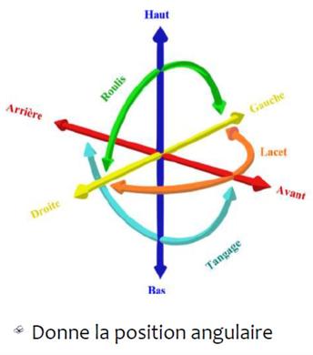 Les six degrés de liberté dans un espace à trois dimensions : trois de translation et trois de rotation. - Source: https://commons.wikimedia.org/wiki/File:6DOF-fr.svg