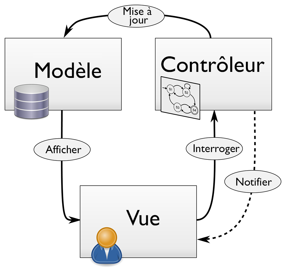 Source: https://commons.wikimedia.org/wiki/File:MVC_Diagram_(Model-View-Controller).svg