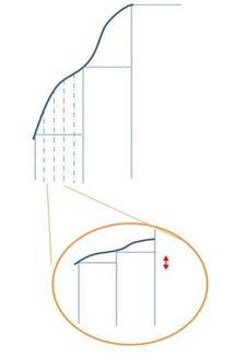 Relation entre période et hauteur des marches