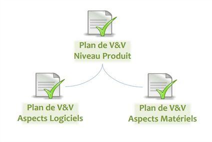 Plans de V&V