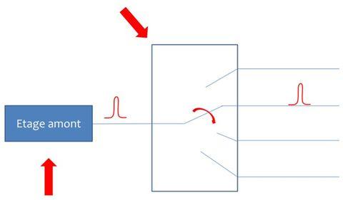Exemple de multiplexeur