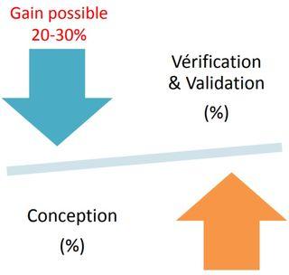 Gain potentiel grâce à la V&V sur un projet