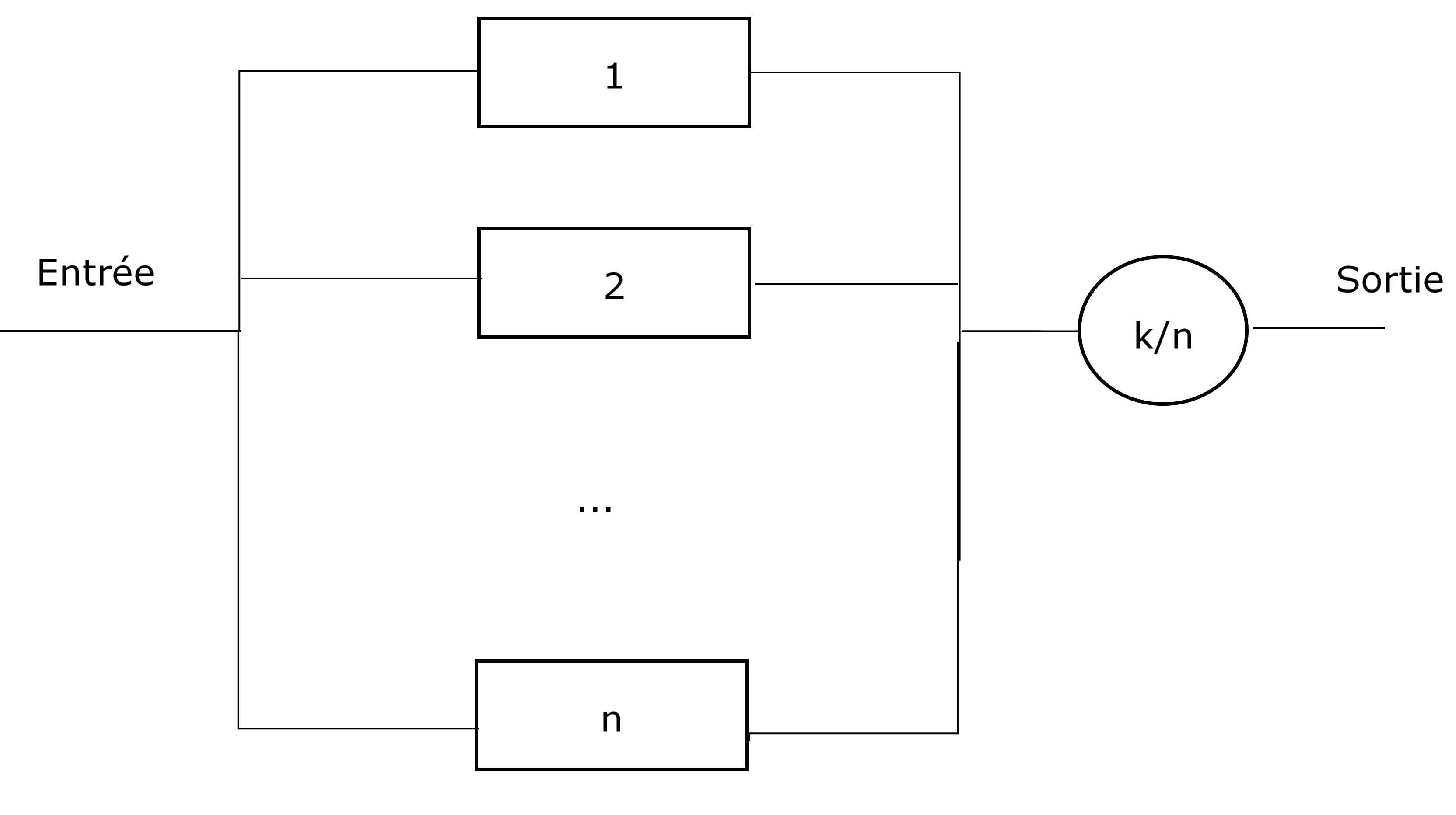 Exemple d'un système k-sur-n