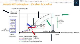 Analyse de la valeur - Source : https://aurga.files.wordpress.com/2012/08/scurvetheory.jpg