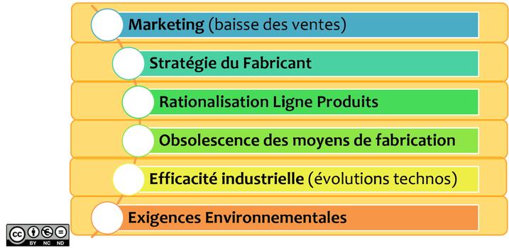Marketing (baisse des ventes). Stratégie du fabricant. Rationalisation ligne produits. Obsolescence des moyens de fabrication. Efficacité industrielle (évolutions technologiques). Exigences environnementales.