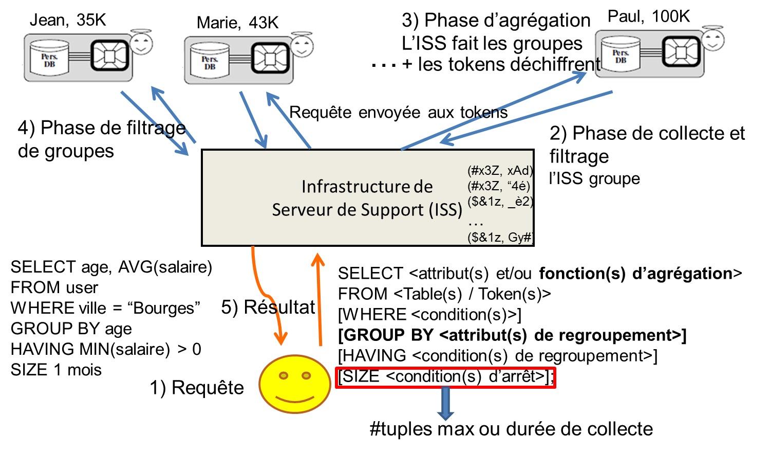 Calcul d'une requête SQL avec agrégats