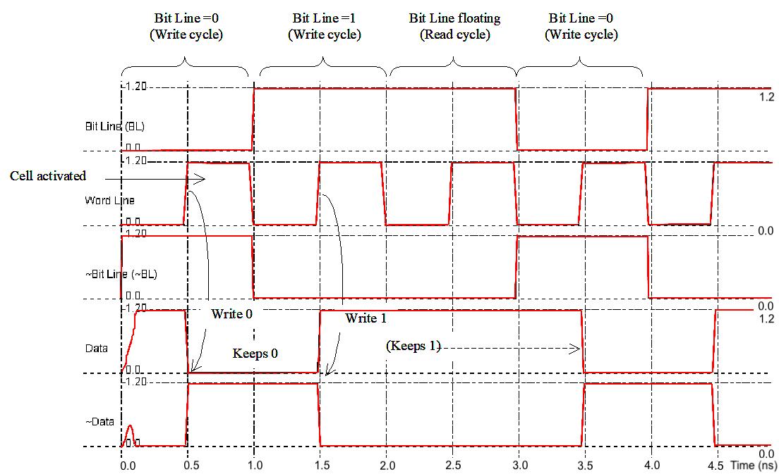 Simulation de la mémoire statique - La cellule est activée pour WordLine=1. Le cycle d'écriture correspond à t=0..2ns, le cycle de lecture de 2..4ns