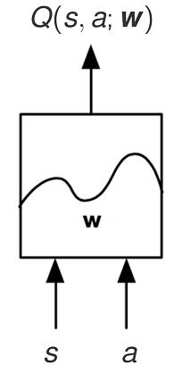 Entrées et sorties d'une fonction de valeur représentée sous forme de réseaux neuronal.