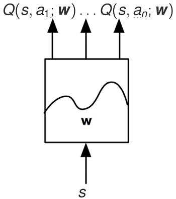 Autre représentation d'une fonction de valeur sous forme de réseaux neuronaux.