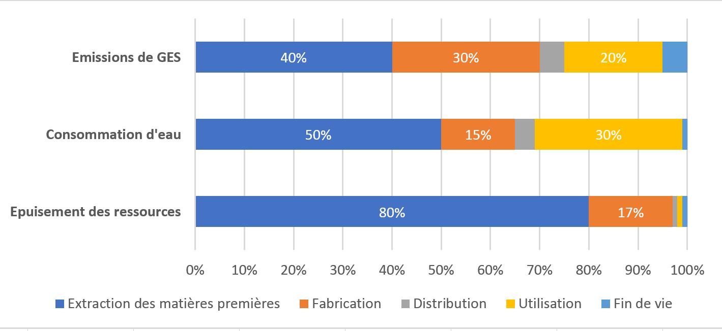 Répartition des impacts (impacts totaux du service numérique décomposés par étape du cycle de vie). 40% des émissions de GES de la chaussette connectée sont liées à l'extraction des matières premières.