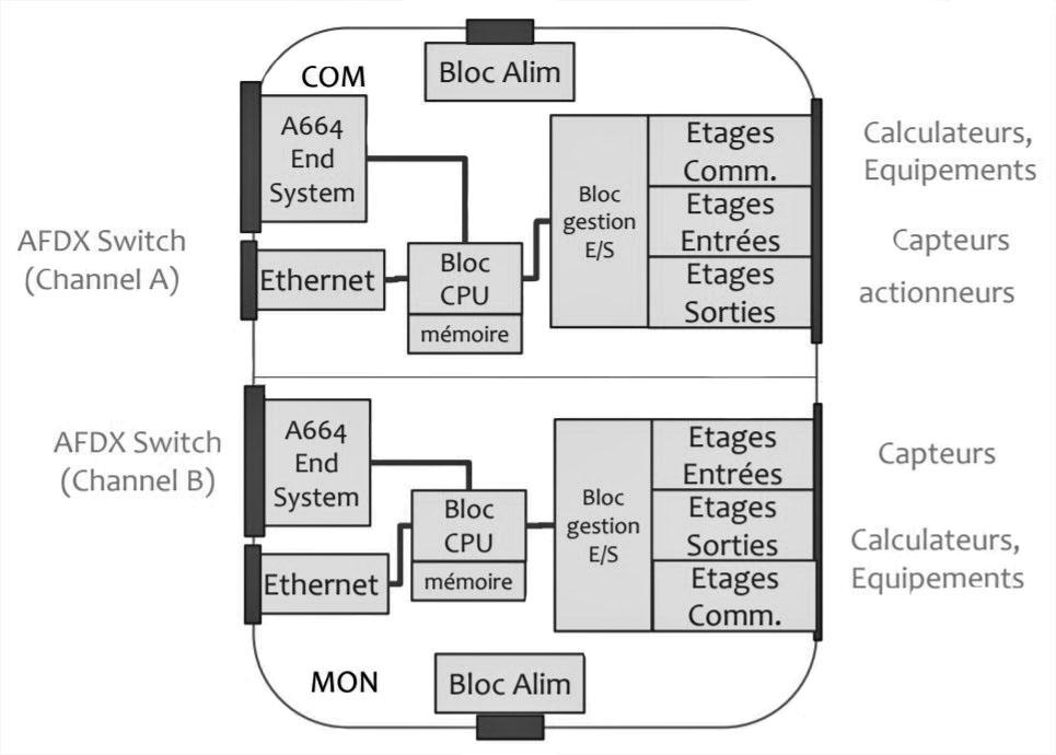 Architecture du calculateur
