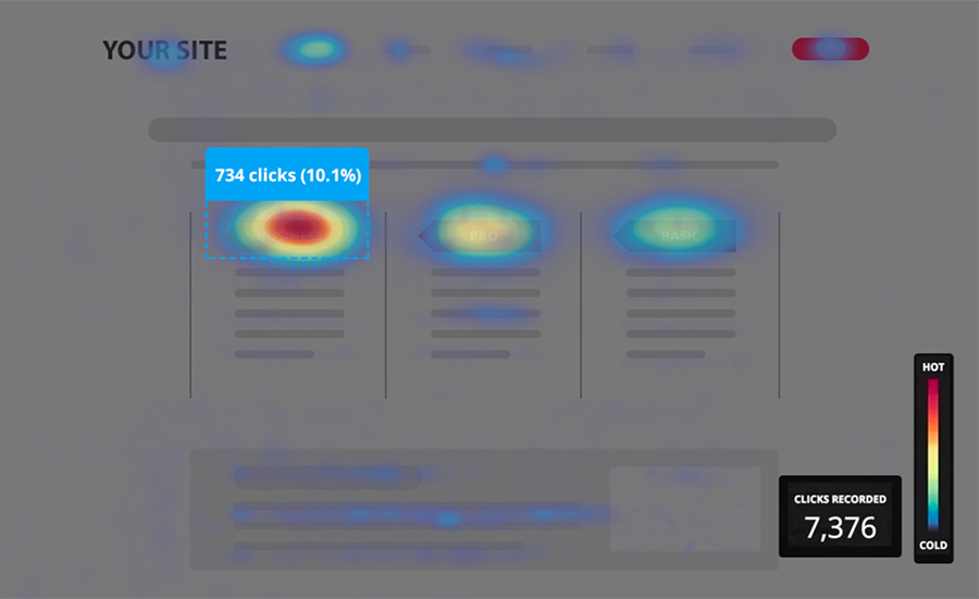 Screen representing a heat map on a page of a website. It shows red areas where users click the most and/or spend the most time. And blue areas where they pass over it but do not linger. Colourless areas do not appear.