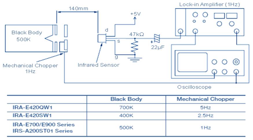 Figure 2 : Banc de test pour évaluer la sensibilité du capteur pyroélectrique.