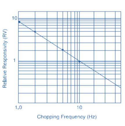 Sensibilité relative en fonction de la fréquence de hachage