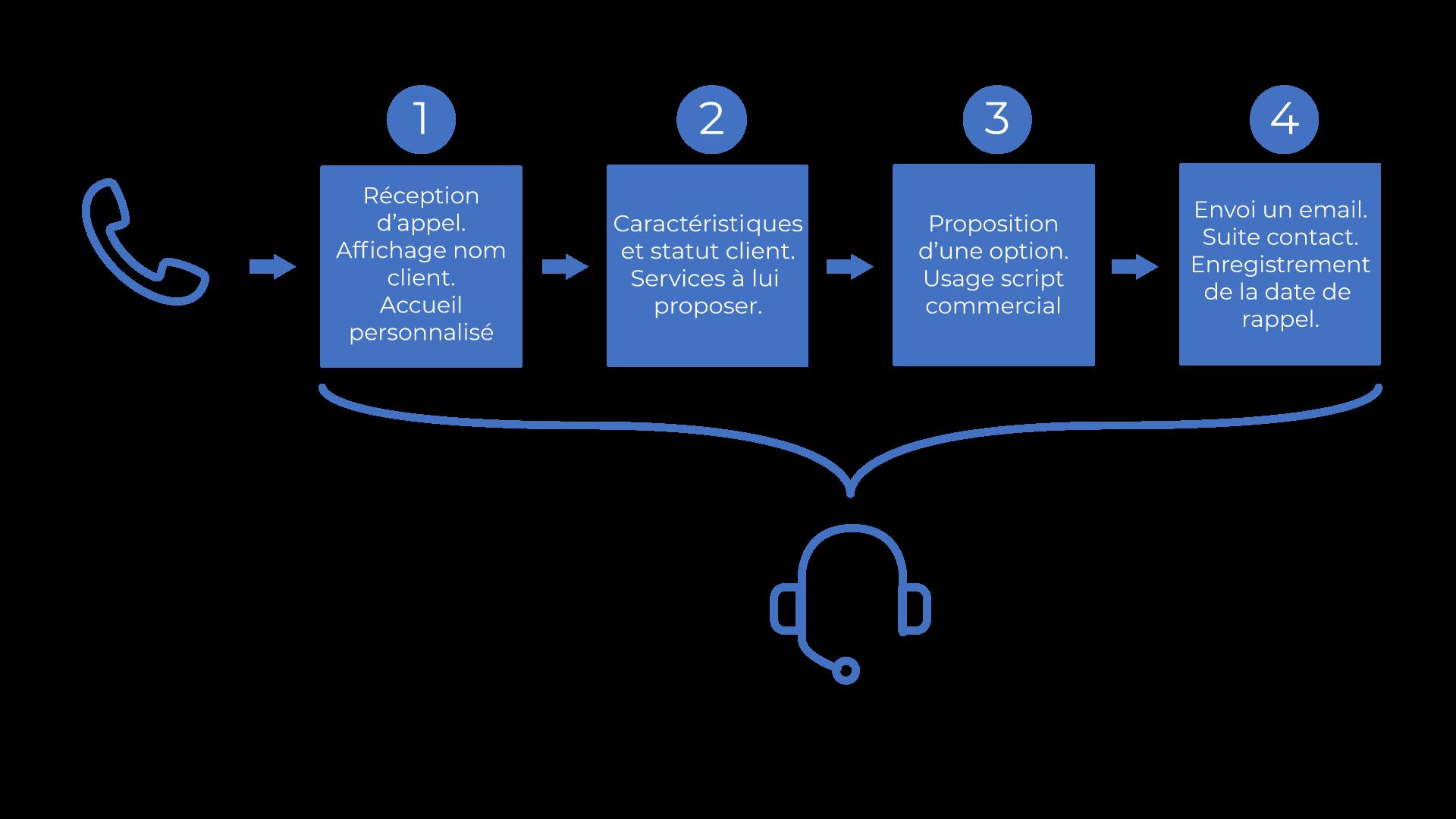 Processus d'un CRM pour le service à clientèle