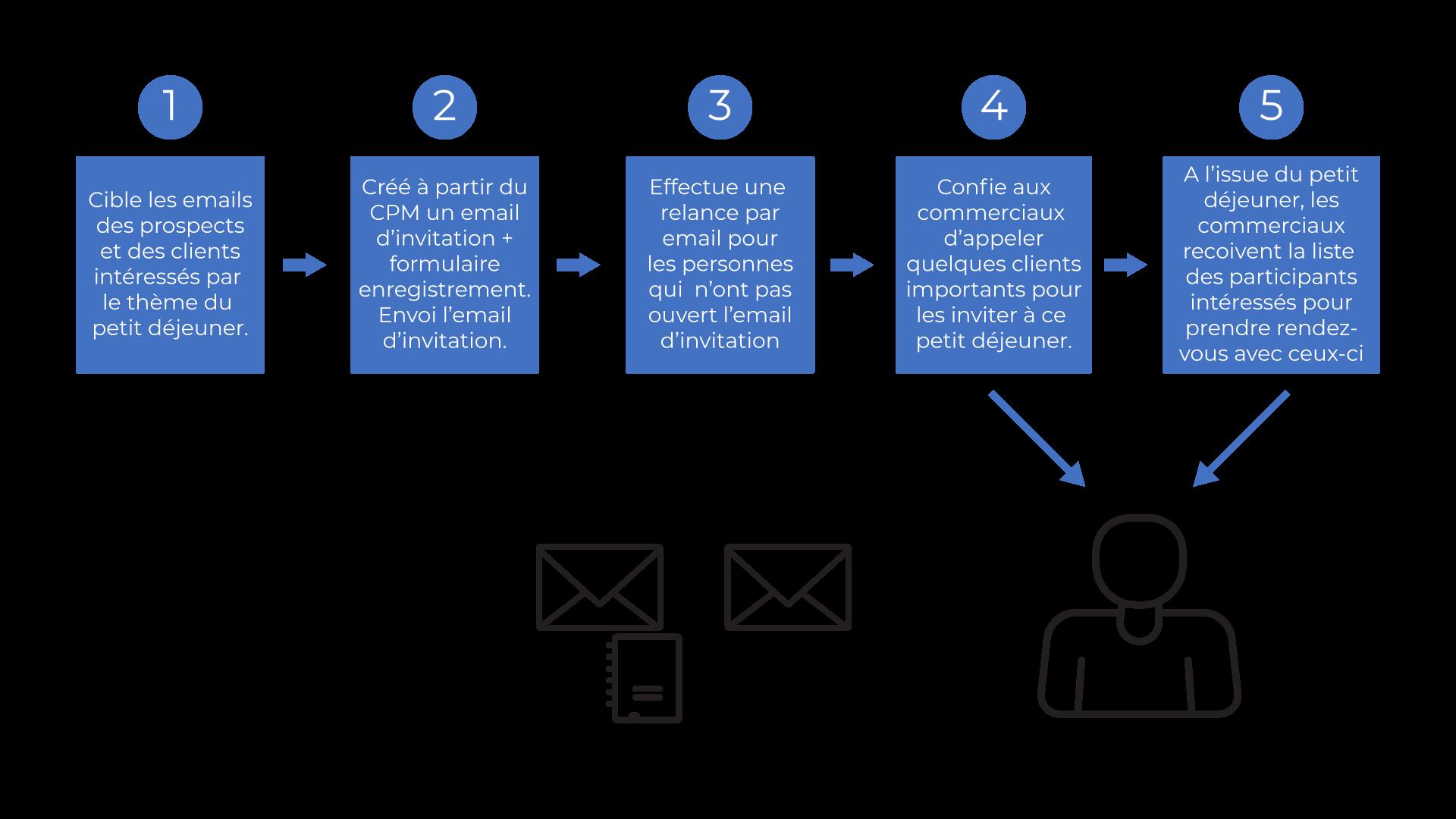 Process d'un CRM lors d'une gestion de campagne marketing