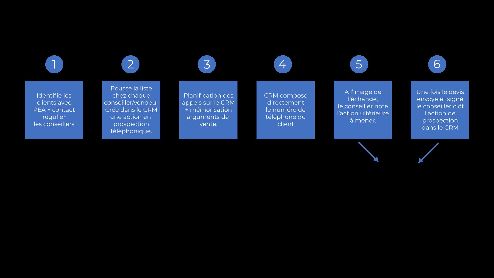 Processus d'un CRM pour la force de vente