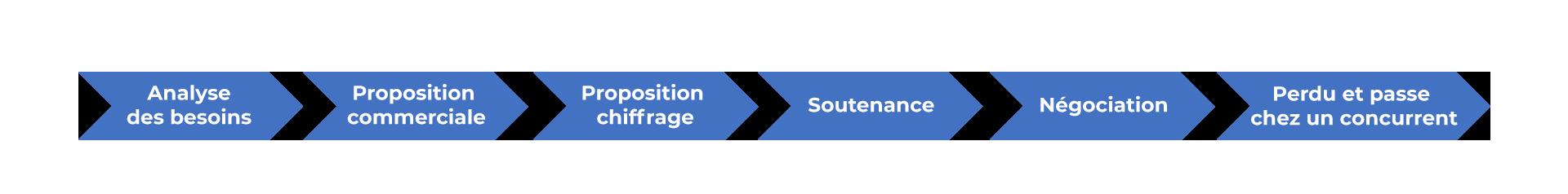 Les 6 phases nécessaires à la signature d'un contrat
