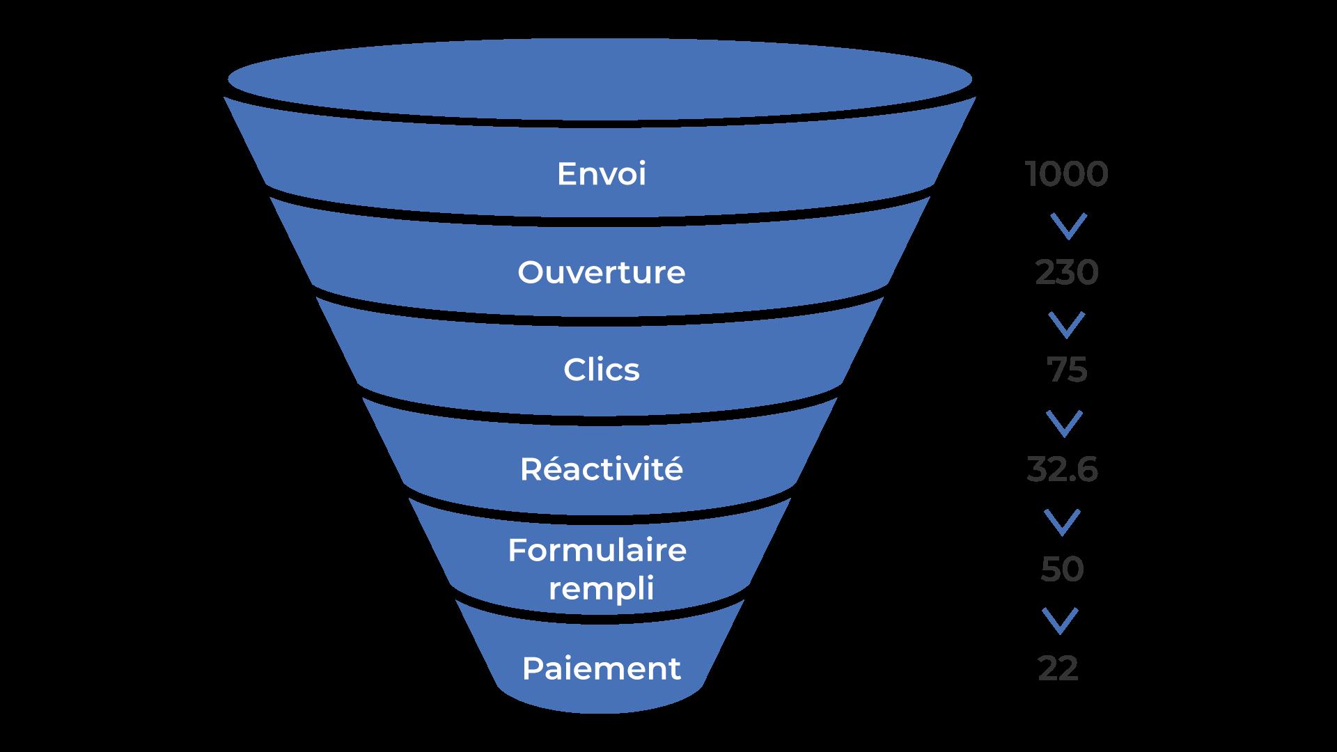 Les différentes étapes : Envoi, ouverture, clics, réactivité, formulaire rempli, paiement