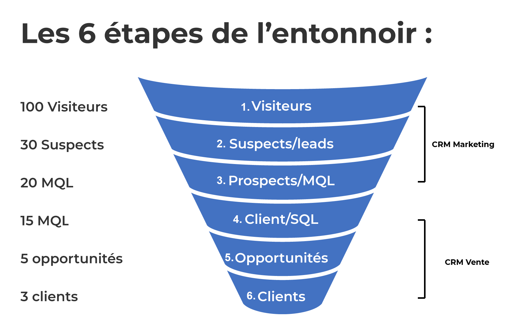 Les 6 étapes de l'entonnoir MQL/SQL : Visiteurs, Supects/leads, Prospects/MQL, Clients/SQL, Opportunités, Clinets