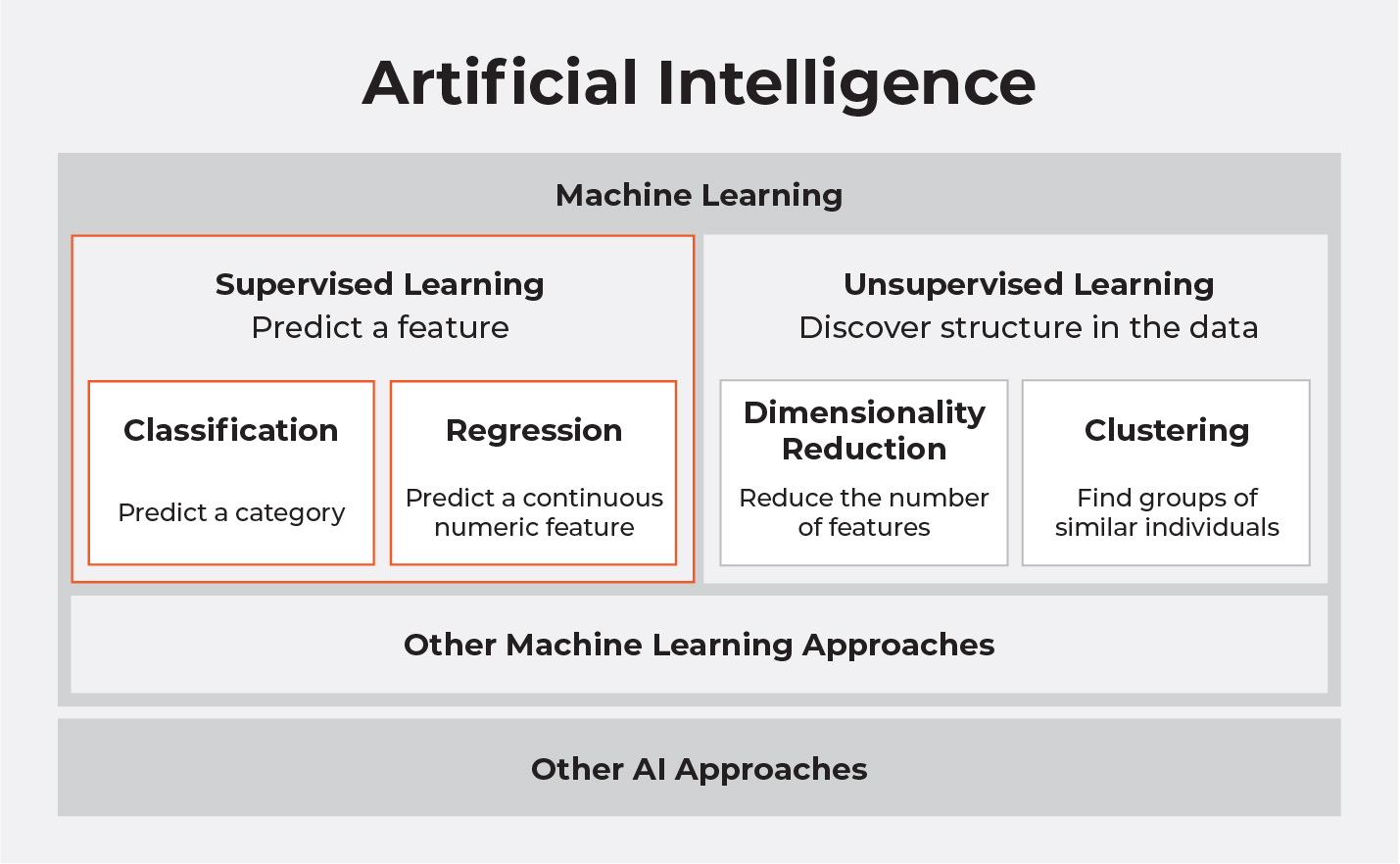 Where supervised learning fits into machine learning, and more broadly, into artificial intelligence