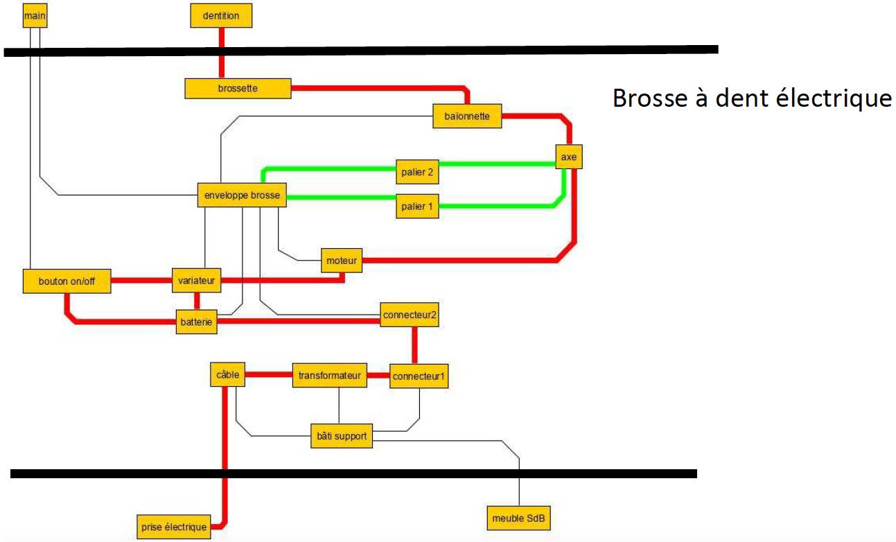 Brosse à dent électrique simplifiée : chemin