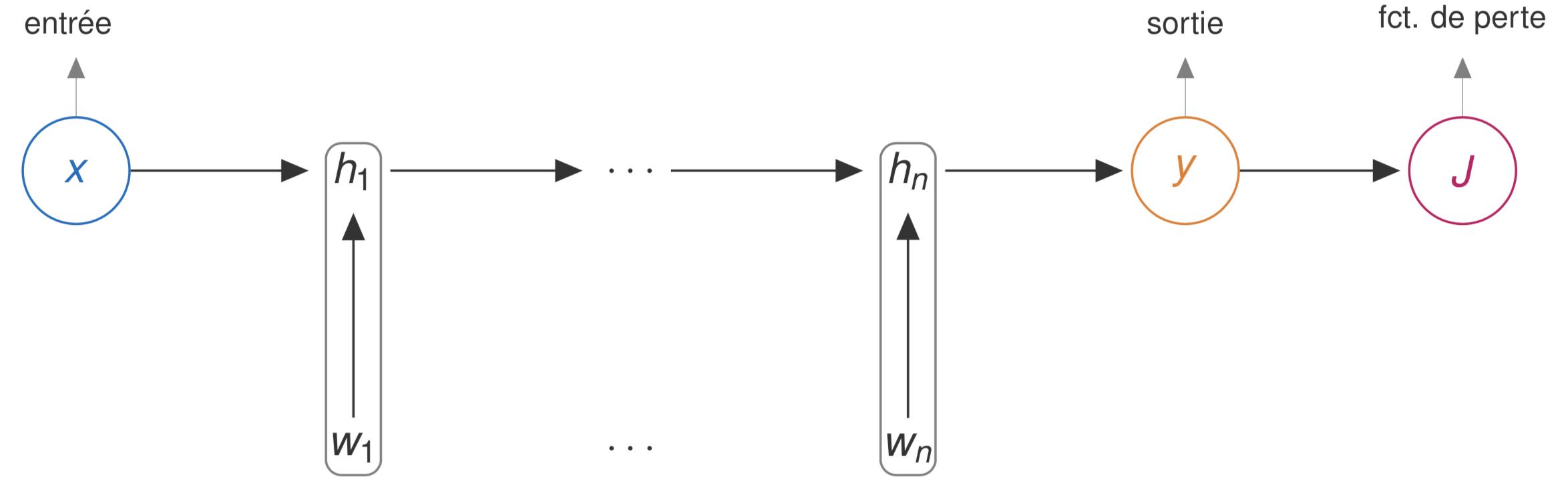 Représentation graphique d'un réseau de neuronal, ses entrées/sorties, et la fonction de perte