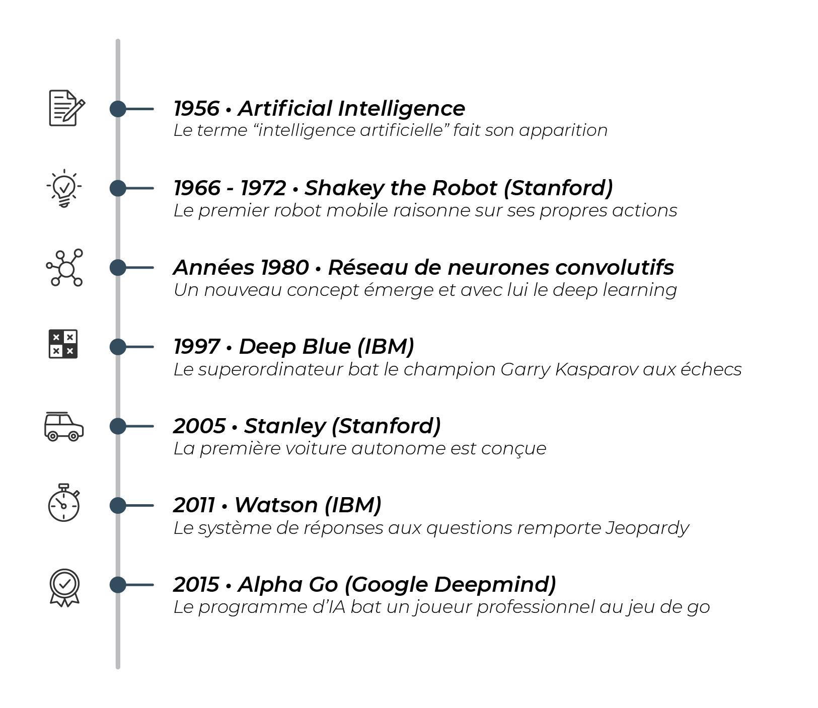 L'histoire de l'intelligence artificielle : 1956 le terme est créé, 1966 à 1972 le premier robot mobile à Stanford, Shakey the robot, raisonne sur ses propres actions. Dans les années 1980, les concepts de réseau de neurones convolutifs et de deep l