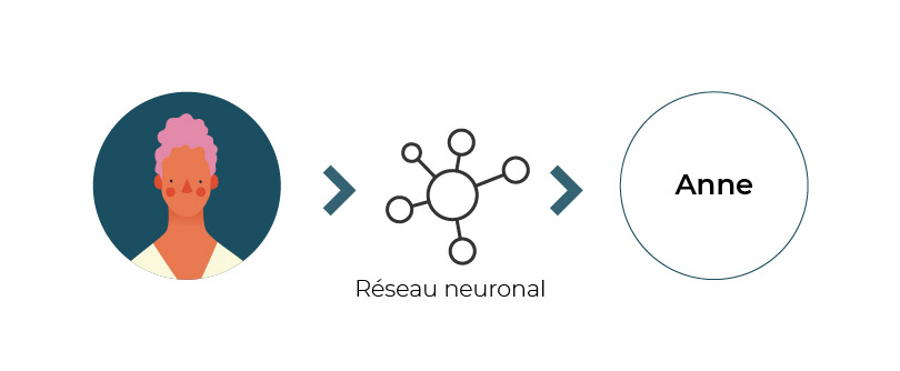 une entrée : les données fournies (une photo) ; une sortie : le résultat attendu (le prénom du sujet sur la photo) ;  et entre les deux : des couches successives de neurones artificiels.