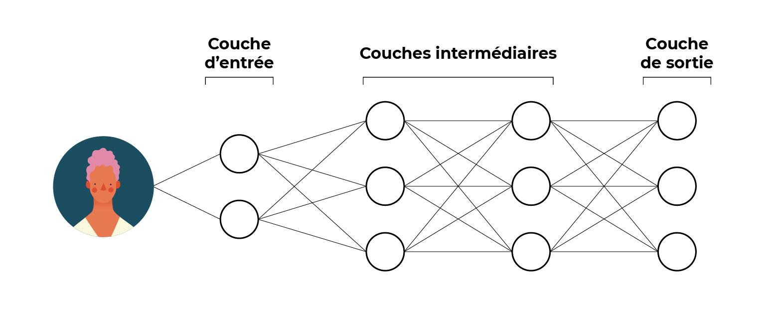 Une version simplifiée d'un réseau de neurones.