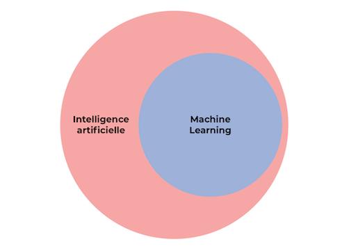 Le Machine Learning est une sous-discipline de l'IA
