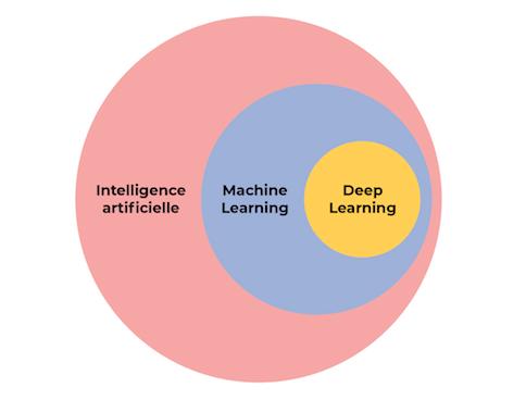 Le Deep Learning est une sous-discipline du Machine Learning
