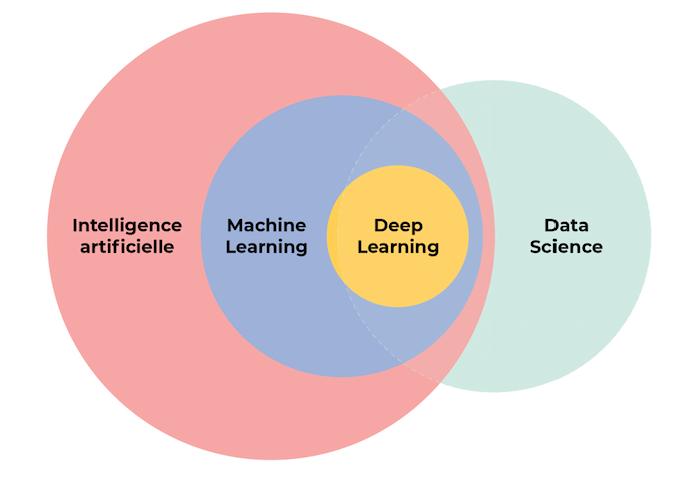 IA > machine learning > deep learning  la data science est à cheval entre d'autres domaines et l'IA