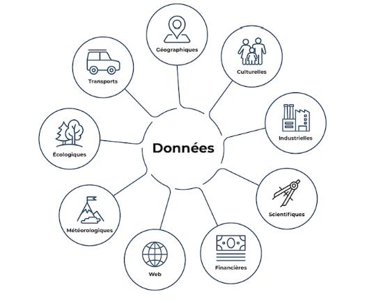 Des exemples de types de données : industrielles, écologiques, statistiques,financières, etc